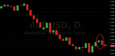 AUD/USD Short Setup