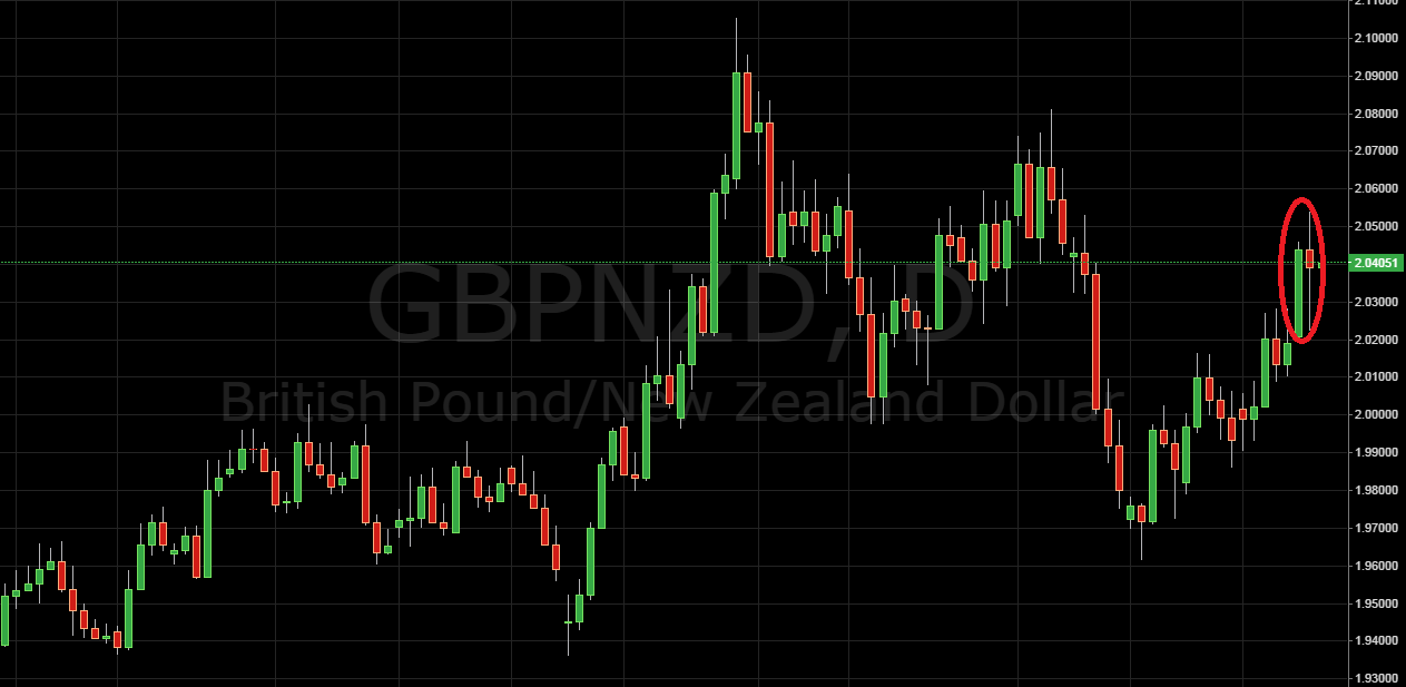 GBP/NZD
