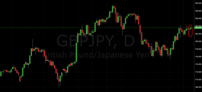 GBP/JPY Conquering Fear