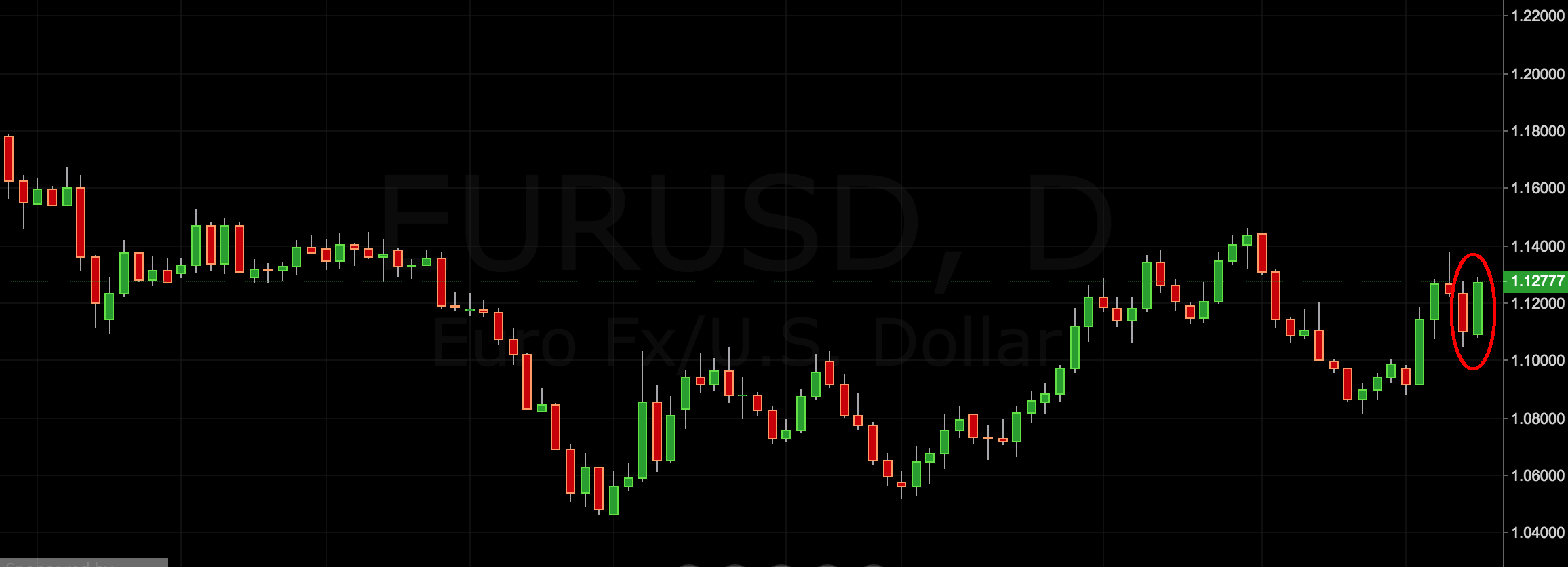 eur/usd price action