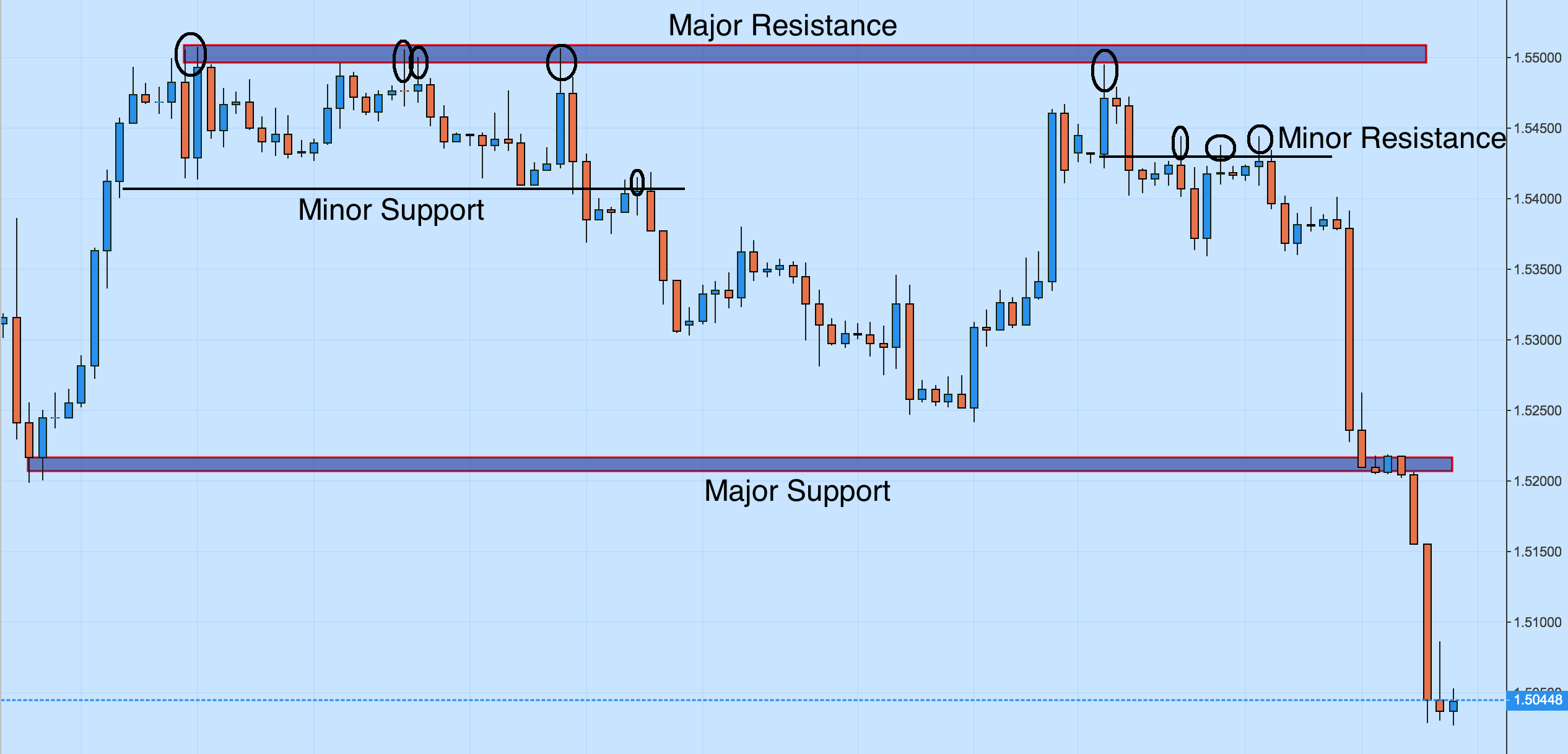 gbp/usd support and resistance
