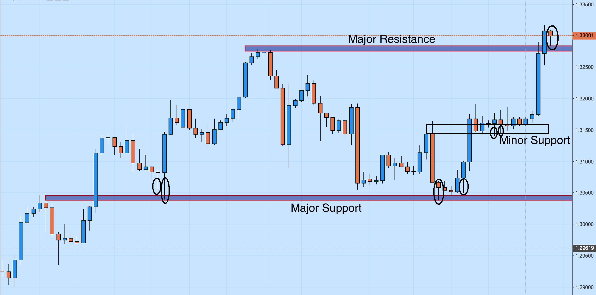 USD/CAD Support and Resistance