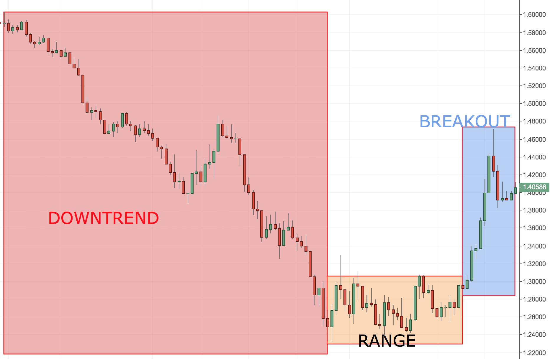 Trend vs Range