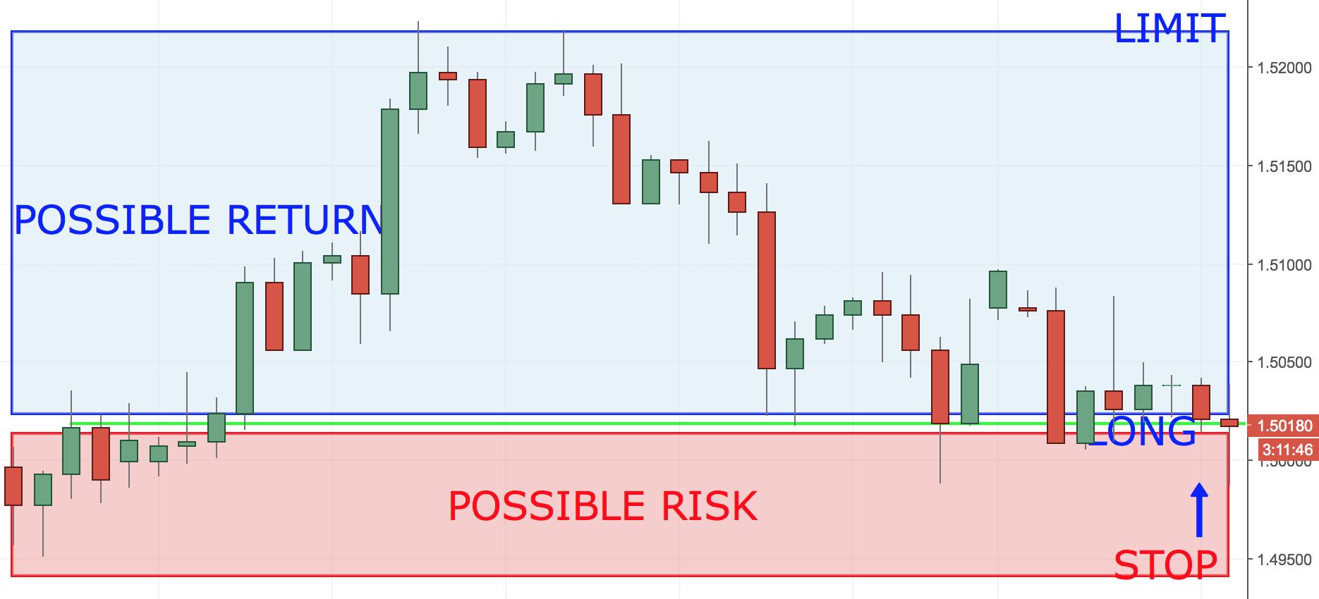Risk to Reward Ratio