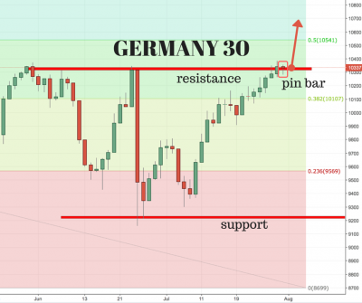Dax 30 trading signals - DAX 30 ⇒ Trade Germany's Stock