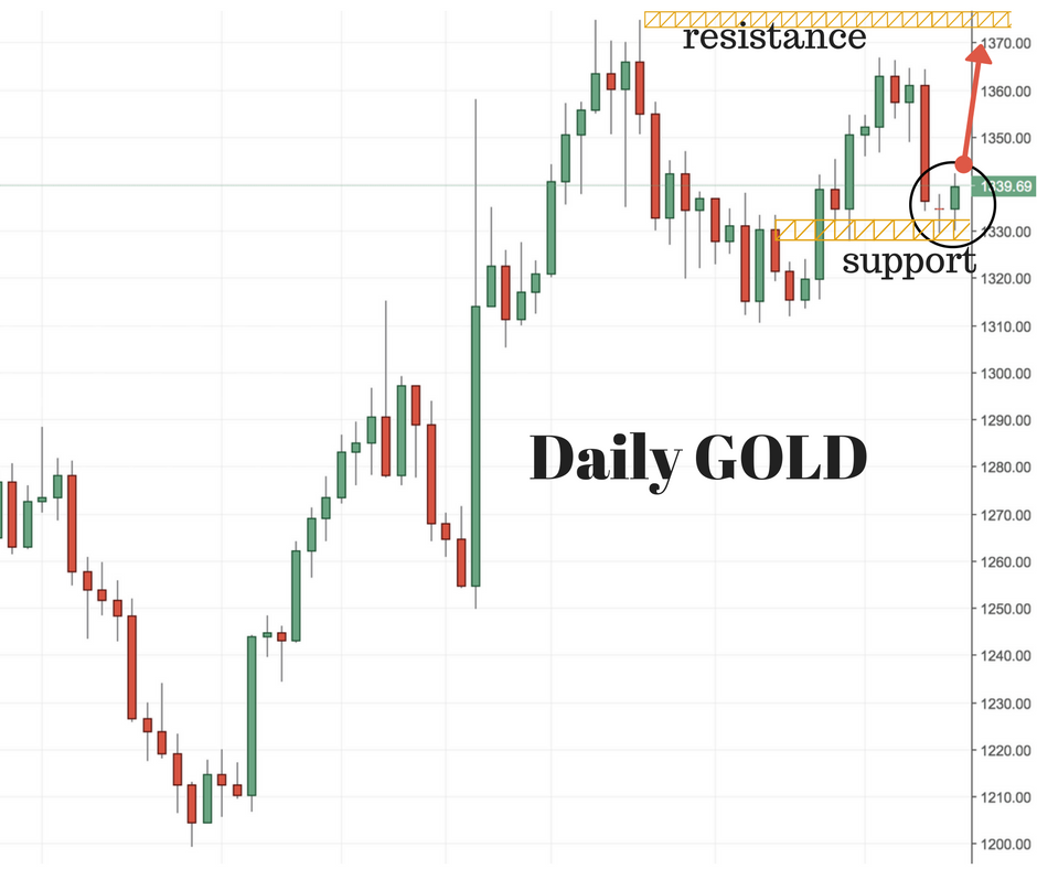 Trading signals gold