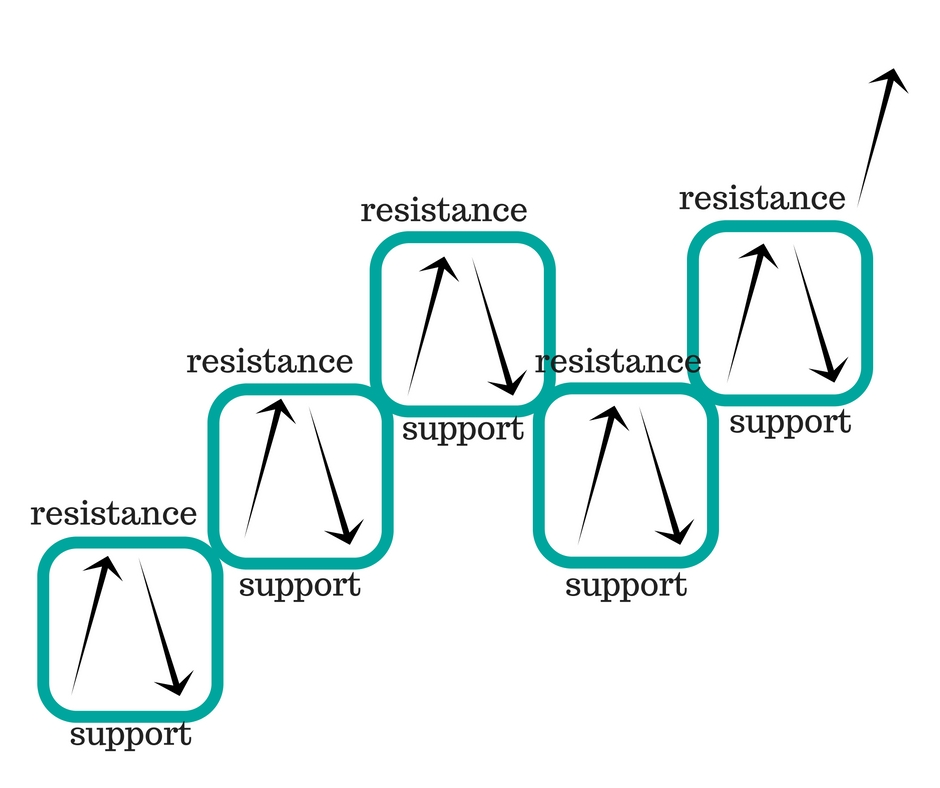 support and resistance box