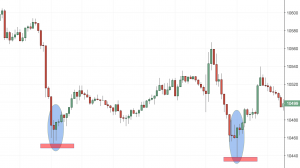 5 minute support and resistance