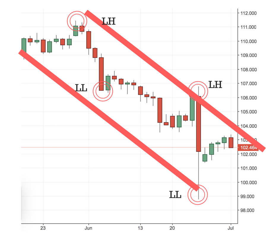 downtrend
