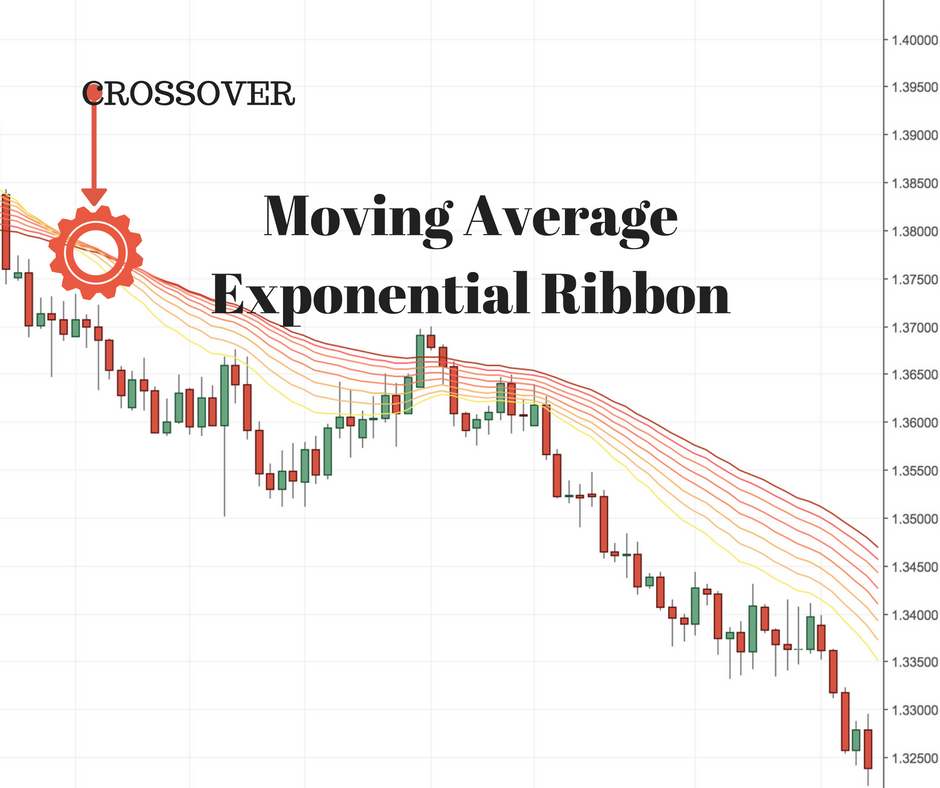 Moving average ribbon forex