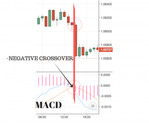 MACD- Bearish Crossover