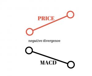 negative divergence