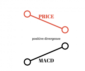 positive divergence
