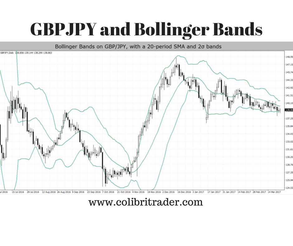 Bollinger Bands – Or Why They Are So Popular