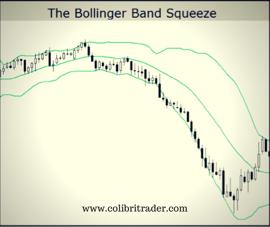 Double bollinger bands settings