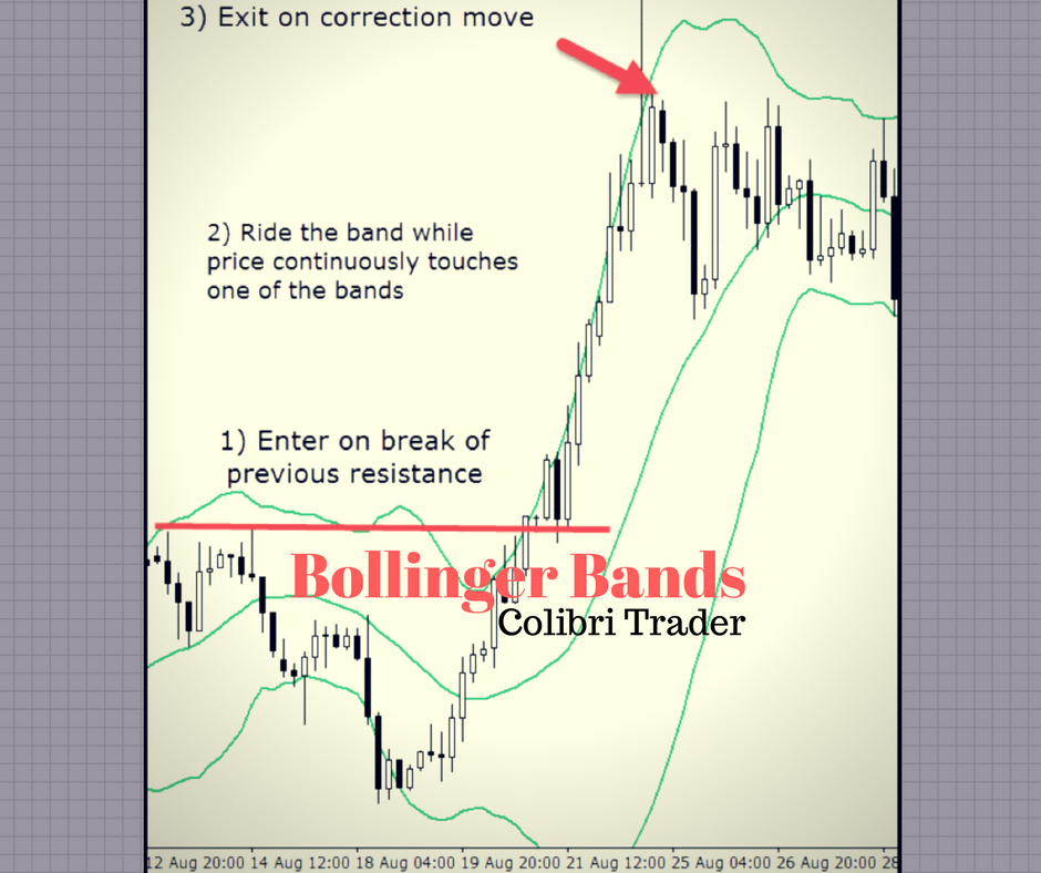 Why bollinger bands work