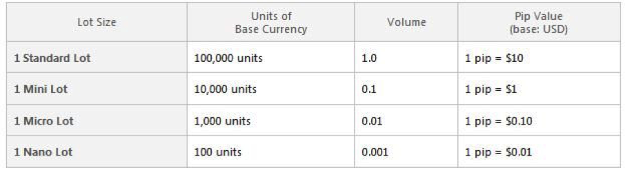 Forex minimum trade size