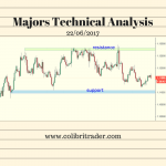 Majors Technical Analysis