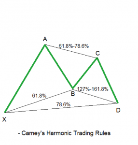 harmonic trading