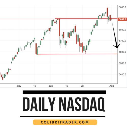 Nasdaq 100 trading signals