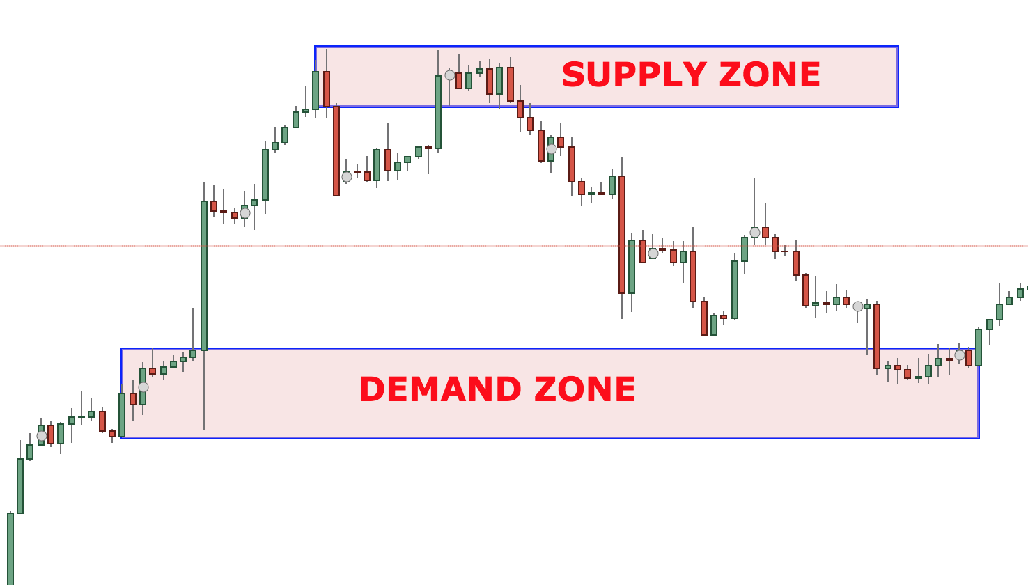 Supply and demand forex trading course